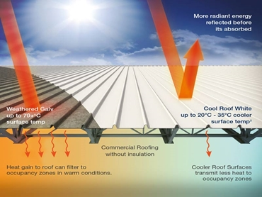 Dulux Acratex Infracool Technology For Cooler Roof