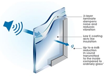 Reduce Noise with ComfortHush Acoustic Performance Glass l jpg