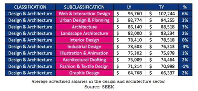 Architect Salary How Much Does An Architect Earn In Australia Architecture Design