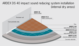 Soundproofing and Decoupling Systems - need help reducing noise?