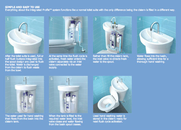 Four Water Saving Toilet Innovations You Wouldn T Want To