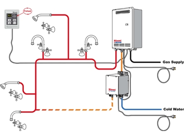 Continuous Flow Hot Water Systems for Domestic Applications from Rinnai Australia l jpg
