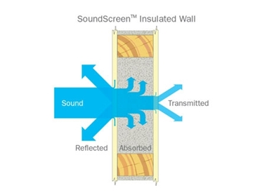 Sound Insulation New Generation SoundScreen From Bradford Insulation CSR l jpg