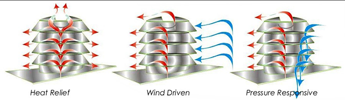 Diagram of Condor WindTower residential rooftop ventilation