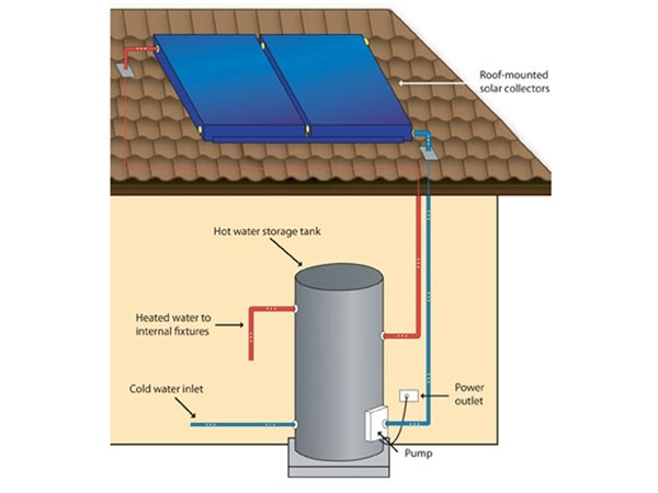 Roof mounted water tank