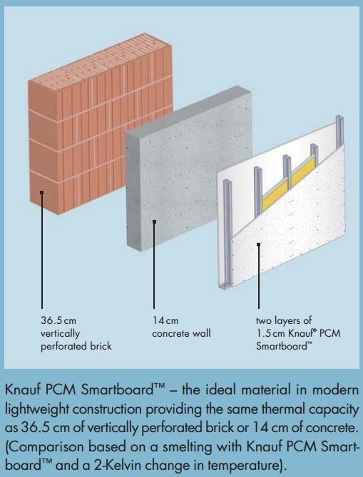 The state of Phase Change Materials in Australian building