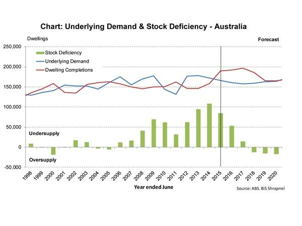 Underlying demand and stock deficiency