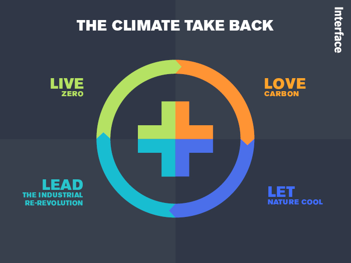 Interface climate takeback chart