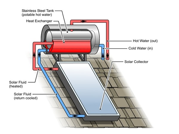 Roof Heating Systems : Sunny side up for solar hot water architecture and design