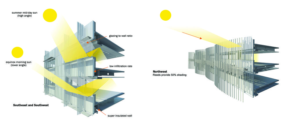 Buildings With Integrated Shading Devices Or Design
