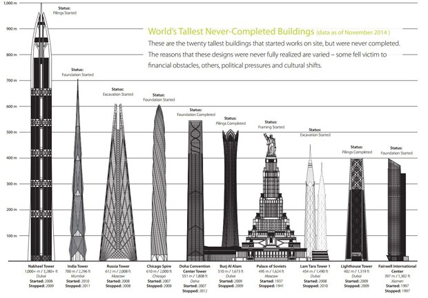 dubai tower by woods bagot is world�s tallest unfinished