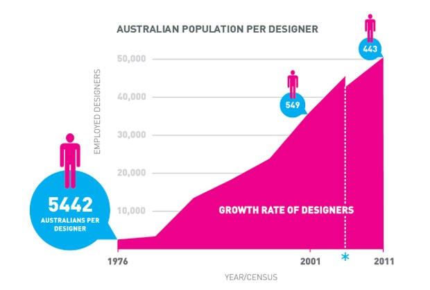 Does australia have too many designers architecture - Interior designer average salary ...