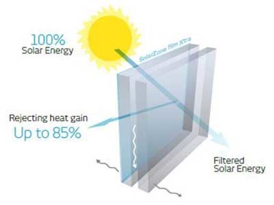 Hanita's exterior window films reject up to 85 per cent heat gain