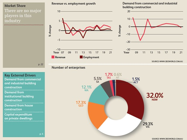 Architectural Industry To Expect Significant Growth As Non