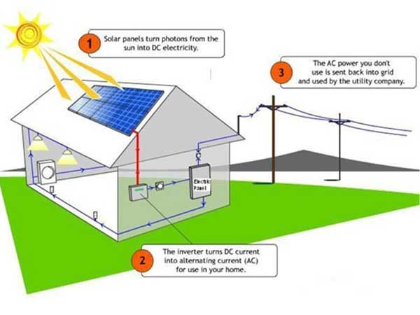 How a typical PV system works