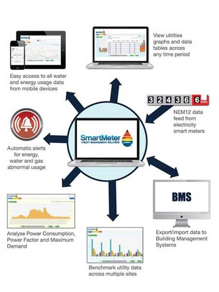 The SmartMeter Utility Management Solution (SUMS) provides an intuitive interface for simple water and energy management