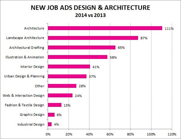 Job boom in architecture and design across australia seek for Architecture jobs adelaide
