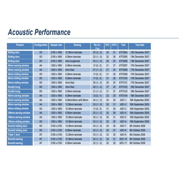 Acoustic Test Results